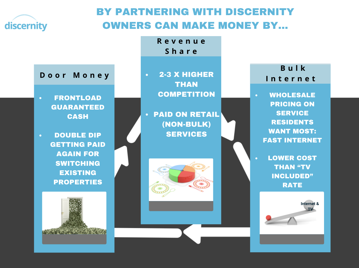 Revenue Sharing With Discernity
